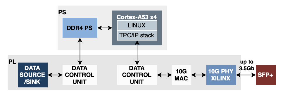 10G TCP/IP using Linux