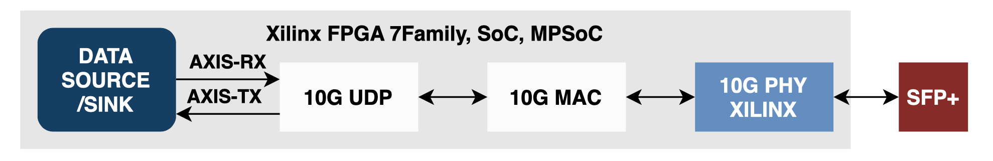 zynqus+ networking 10G udp