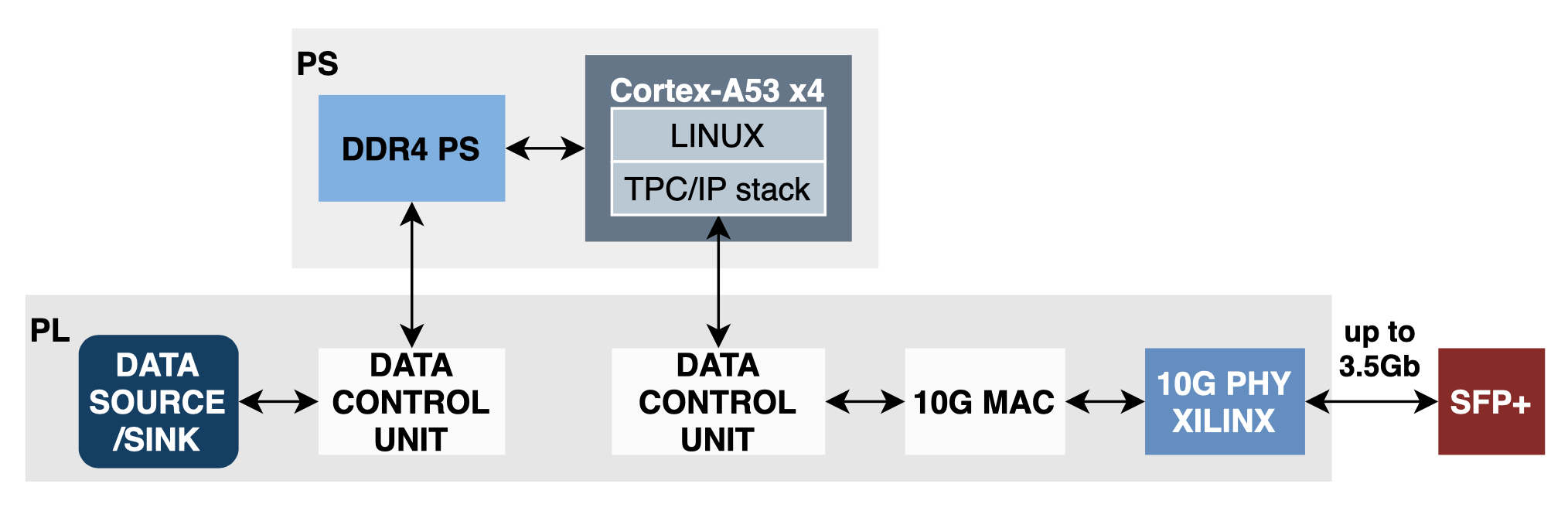 zynqus+ linux 10G tcp ip ddr4