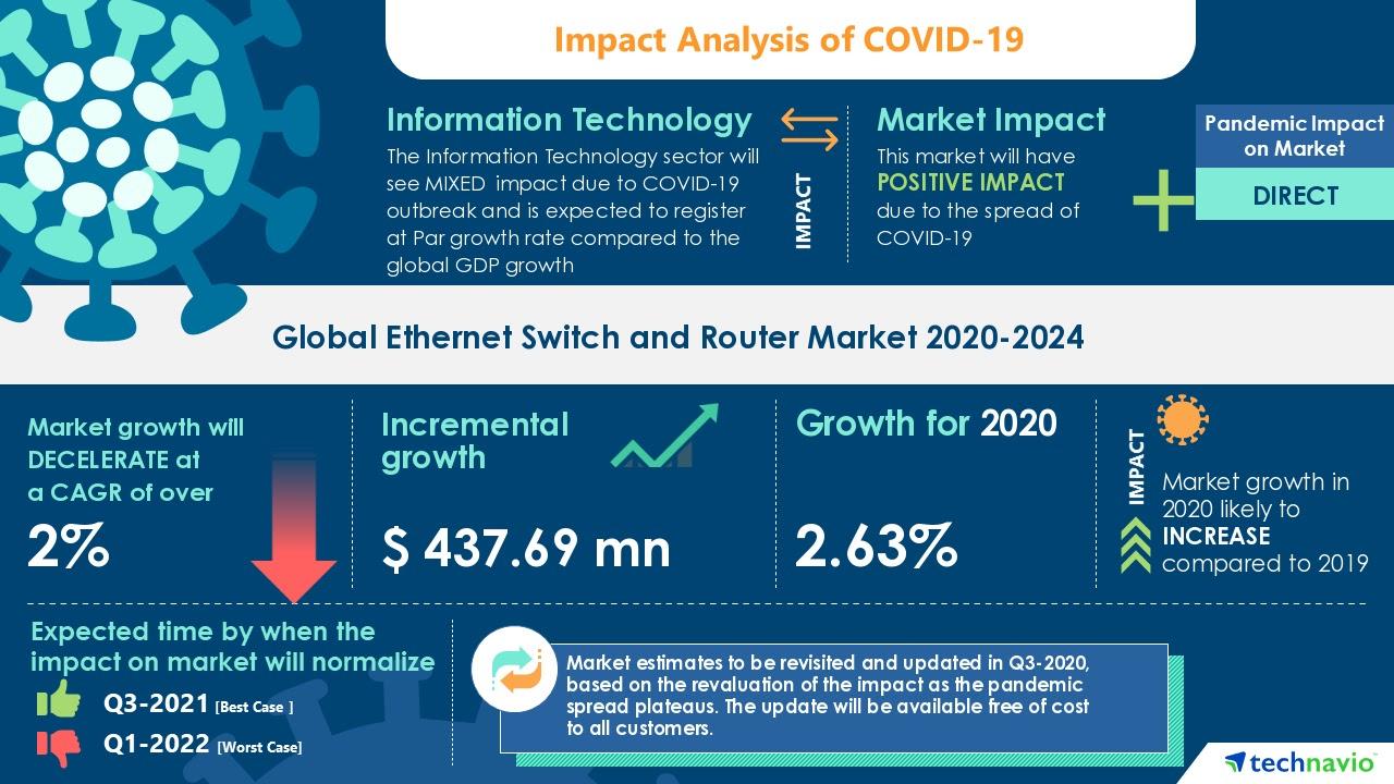 ethernet switch market forecast