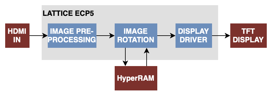 Image processing on ECP5