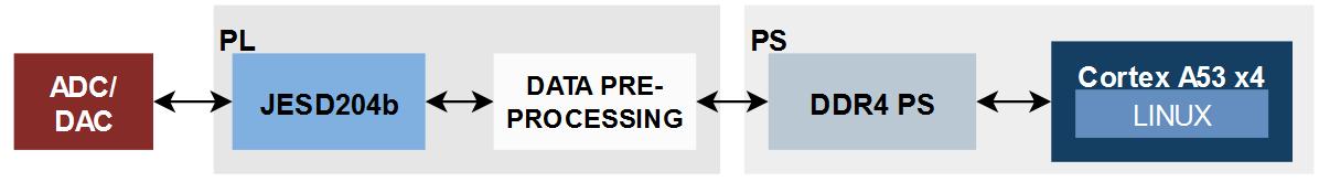JESD204b data transfer to Linux