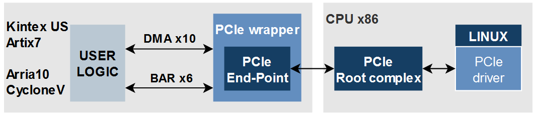 Advanced PCIe End-Point IP core