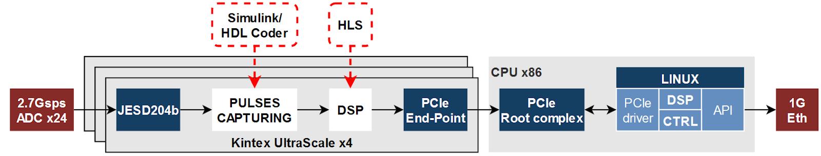 Nano seconds pulses processing