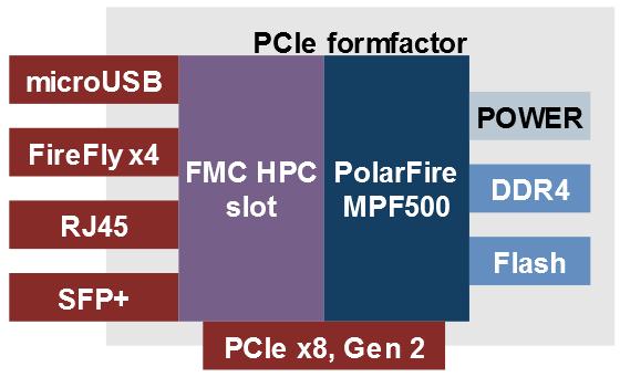 Polarfire PCIe FMC carrier board