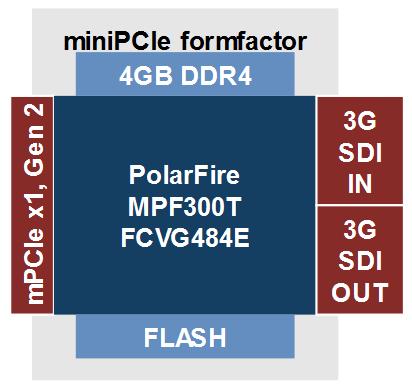 Polarfire mini-PCIe 3G-SDI card