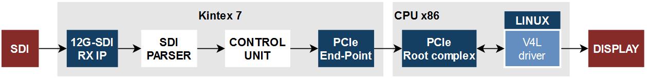 12G-SDI processing