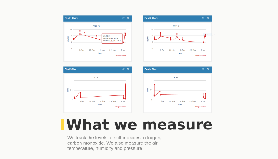 We track the levels of sulfur oxides, nitrogen, carbon monoxide. We also measure the air temperature, humidity and pressure