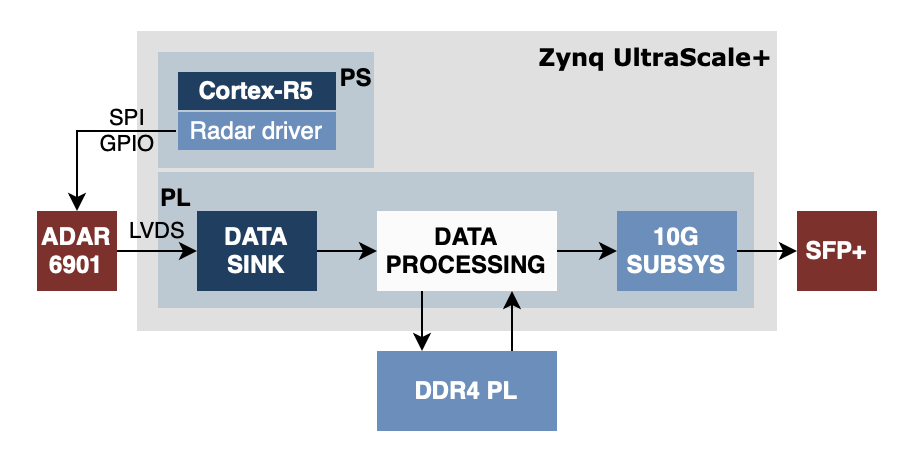 Radar data processing