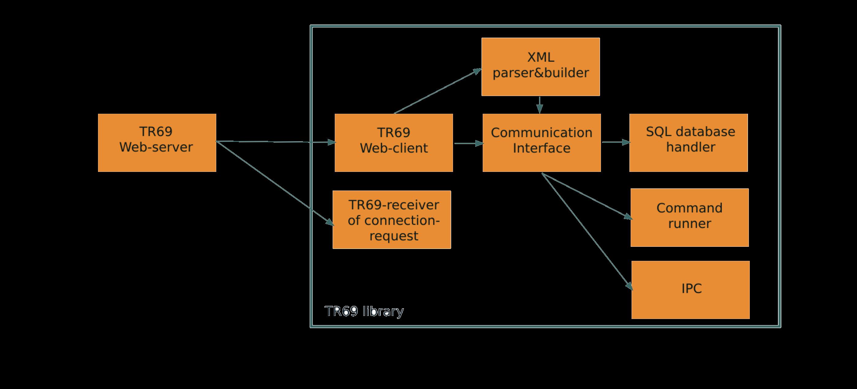 TR-069 Client-Software-Diagramm