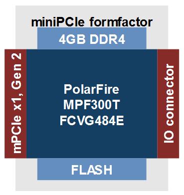 Polarfire mini-PCIe board