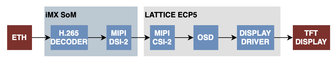 Video decoding and output to TFT panel lattice