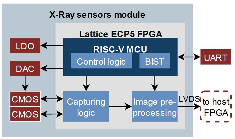 X-Ray sensors module