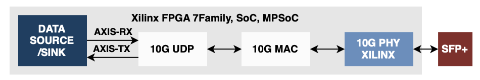 Zynq US+ 10G ethernet